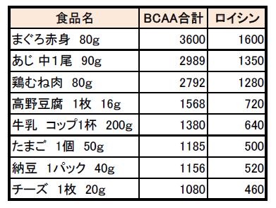 冷え症のはなし②体の熱を生み出す筋肉をつけるためのBCAA強化レシピの画像2