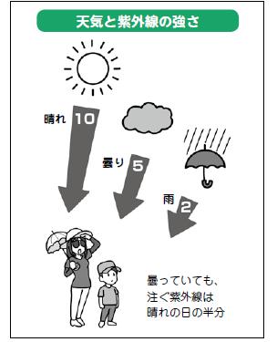 日本は紫外線対策が後れている!太陽と上手に付き合うための6つのアドバイスの画像2
