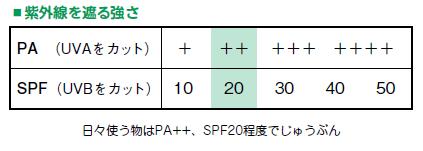 日本は紫外線対策が後れている!太陽と上手に付き合うための6つのアドバイスの画像3