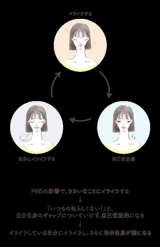 【田邉先生監修】生理前こそ要注意!PMS(月経前困難症)について詳しくご紹介の画像4